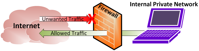 What are Firewalls, why do theymatter?