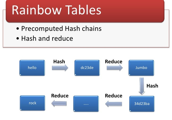 Rainbow Tables Password Attacks