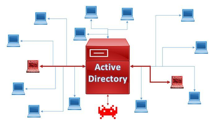 What is MS Active Directory