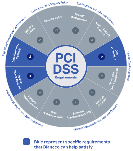 The PCI Data Security Standard