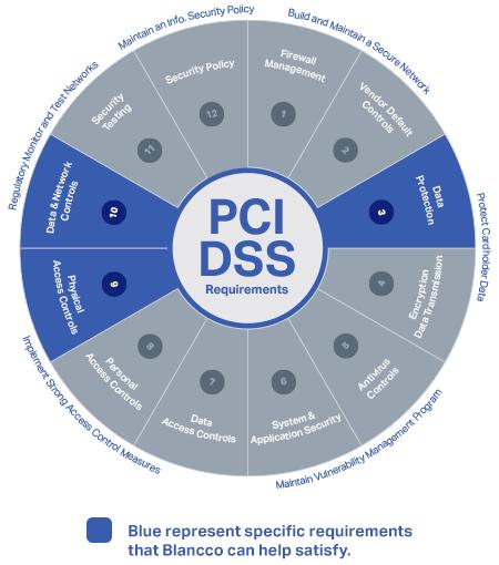 The PCI Data SecurityStandard