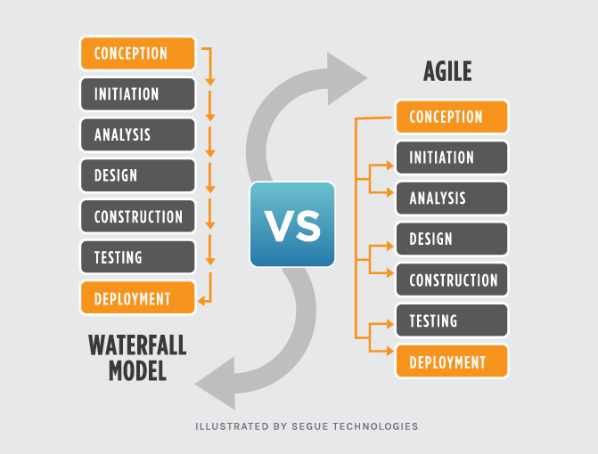 Agile Methodology vs. Waterfall Model
