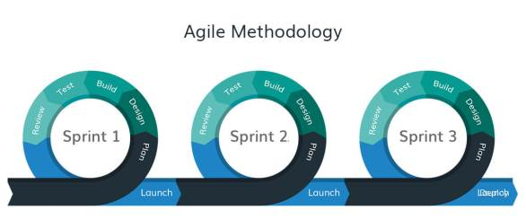 Agile Method Sprints