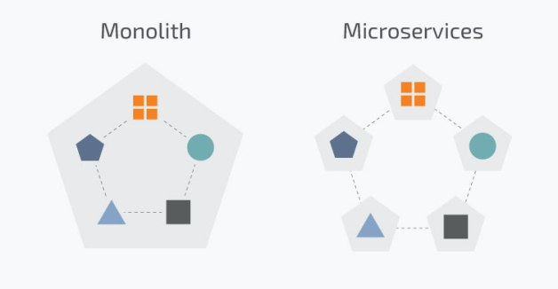 Microservices vs. Monolith Architecture
